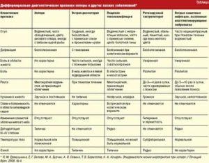 Болезни кошек: симптомы, таблица, лечение