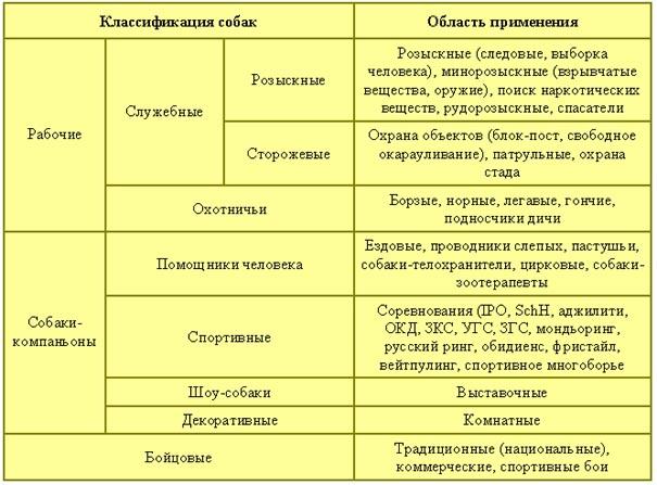 Классификация пород собак по МКФ и другим организациям