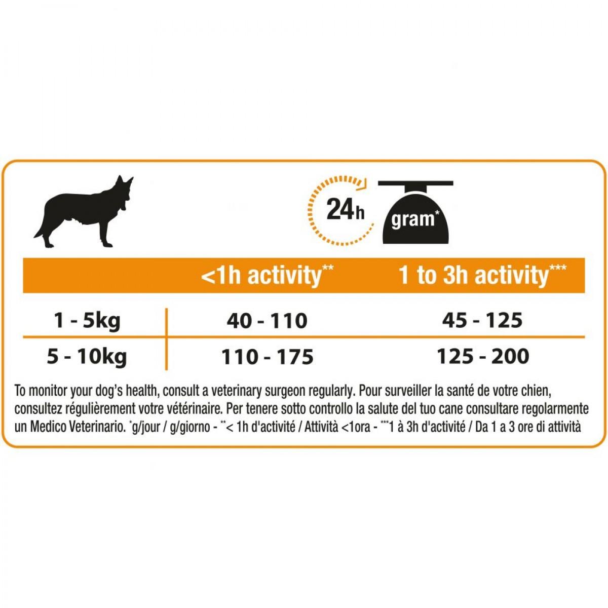 «Мерадог» (корм для собак и щенков): обзор