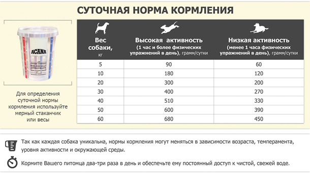 Сколько сухого корма давать собаке в день: таблица