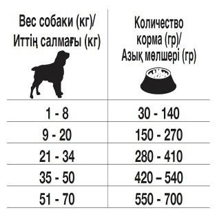 Вес немецкой овчарки по месяцам: таблица